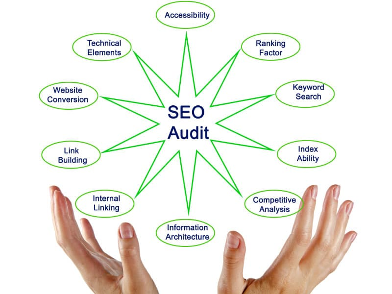 Elements of technical SEO audit carried out by agency in Edinburgh